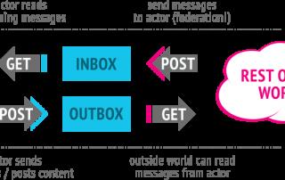 ActivityPub schema