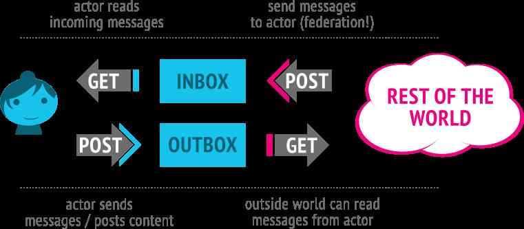 ActivityPub protokolo schema